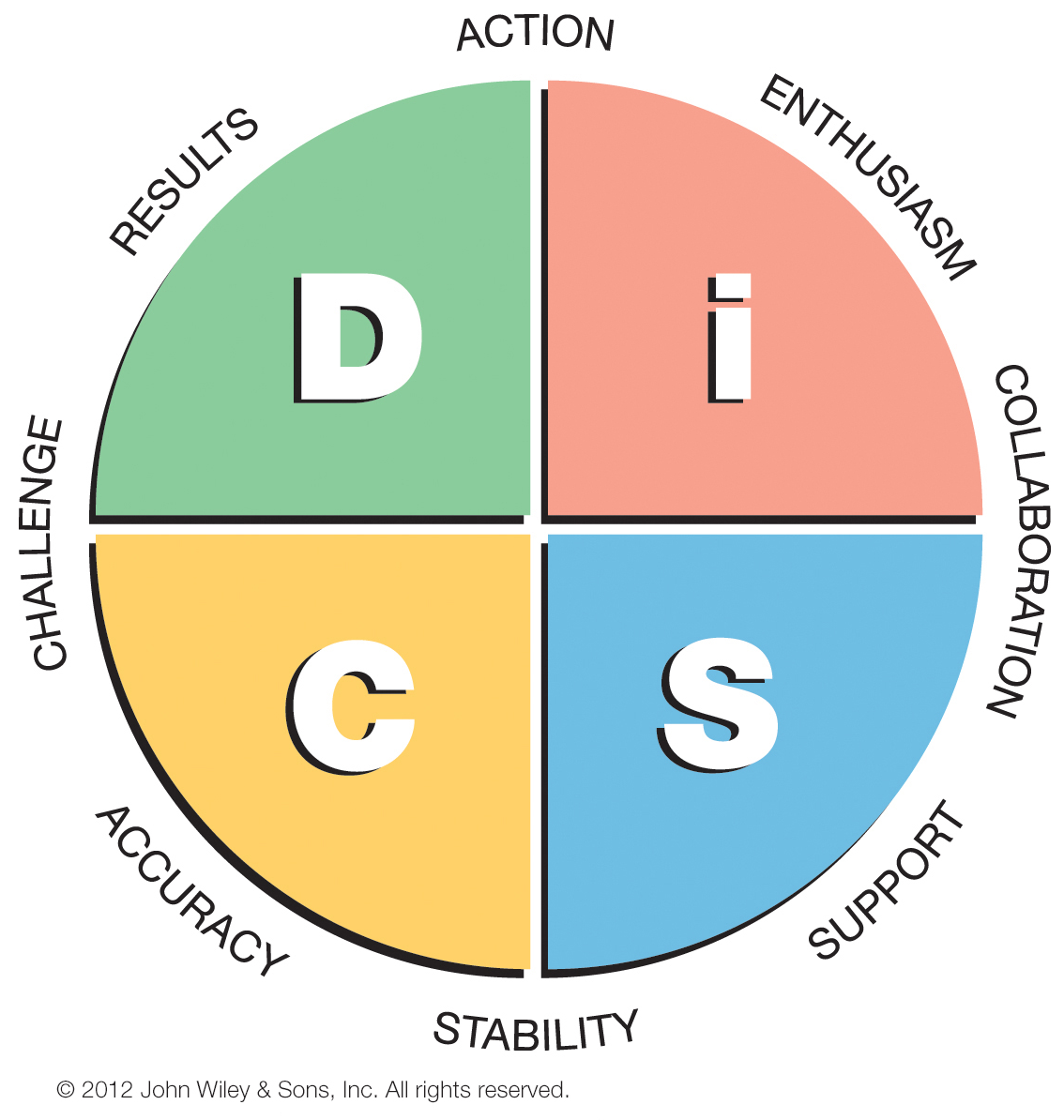 DISC Personality Assessments Test Training Teambuilding